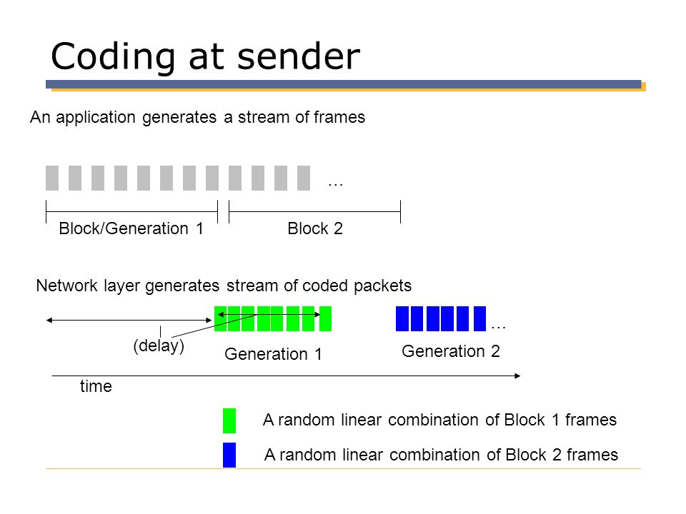 Coding at sender An application generates a stream of frames …
