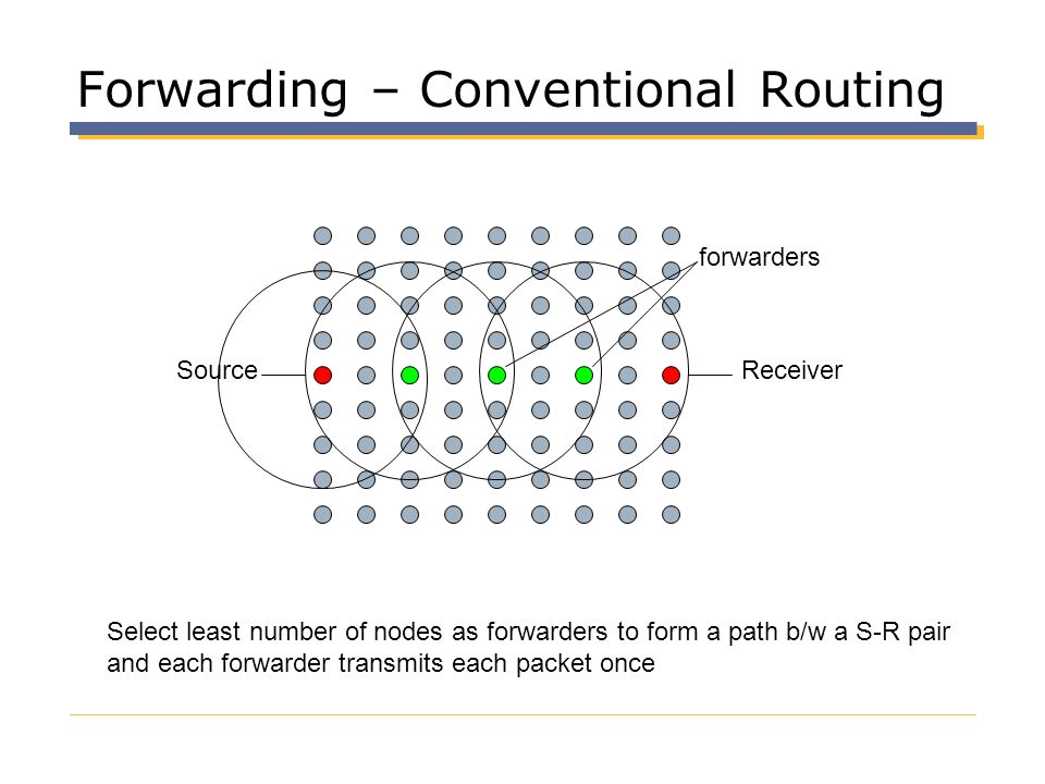Forwarding – Conventional Routing