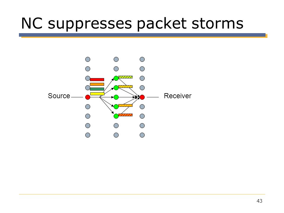 NC suppresses packet storms