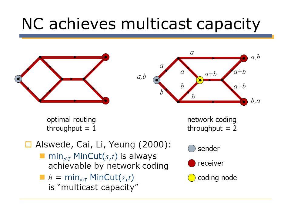 NC achieves multicast capacity