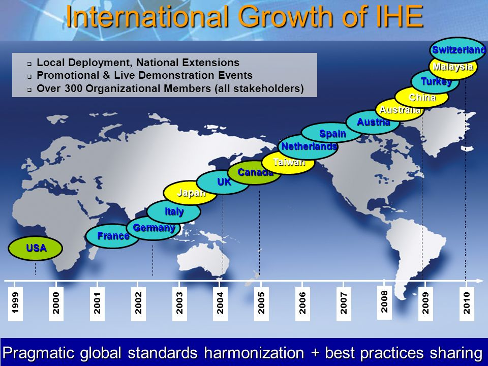 International Growth of IHE