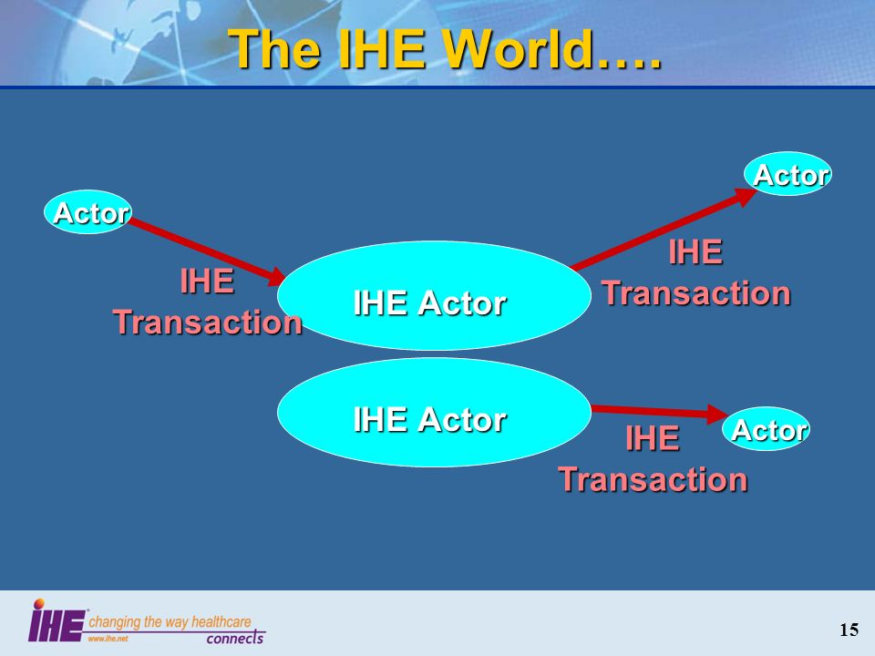 The IHE World…. IHE Transaction IHE Transaction IHE Actor IHE Actor
