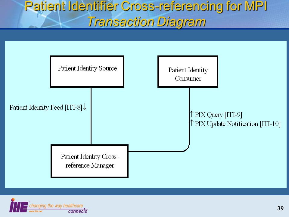 Patient Identifier Cross-referencing for MPI Transaction Diagram