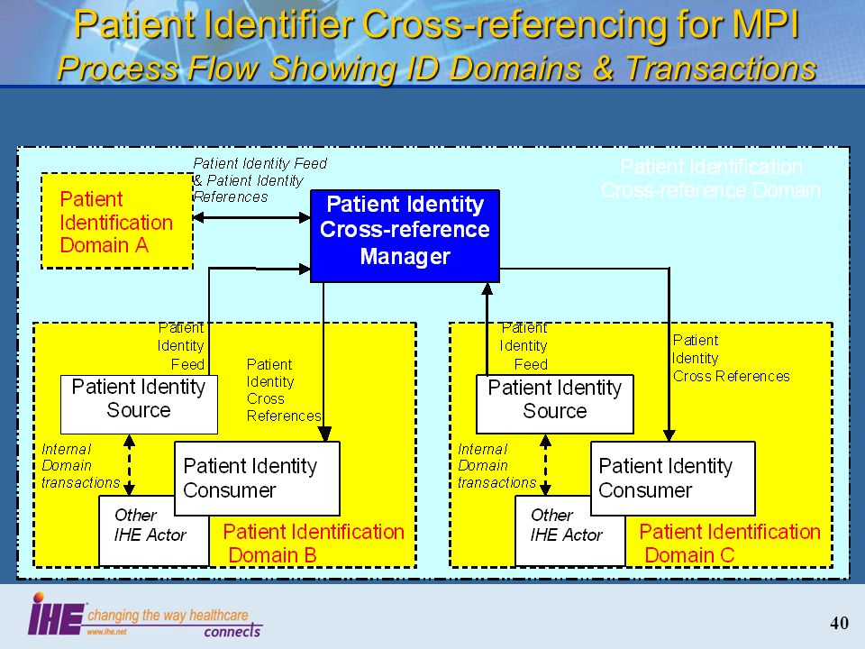 Patient Identifier Cross-referencing for MPI Process Flow Showing ID Domains & Transactions