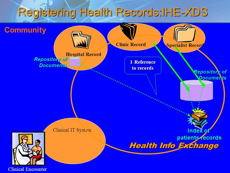 Registering Health Records:IHE-XDS