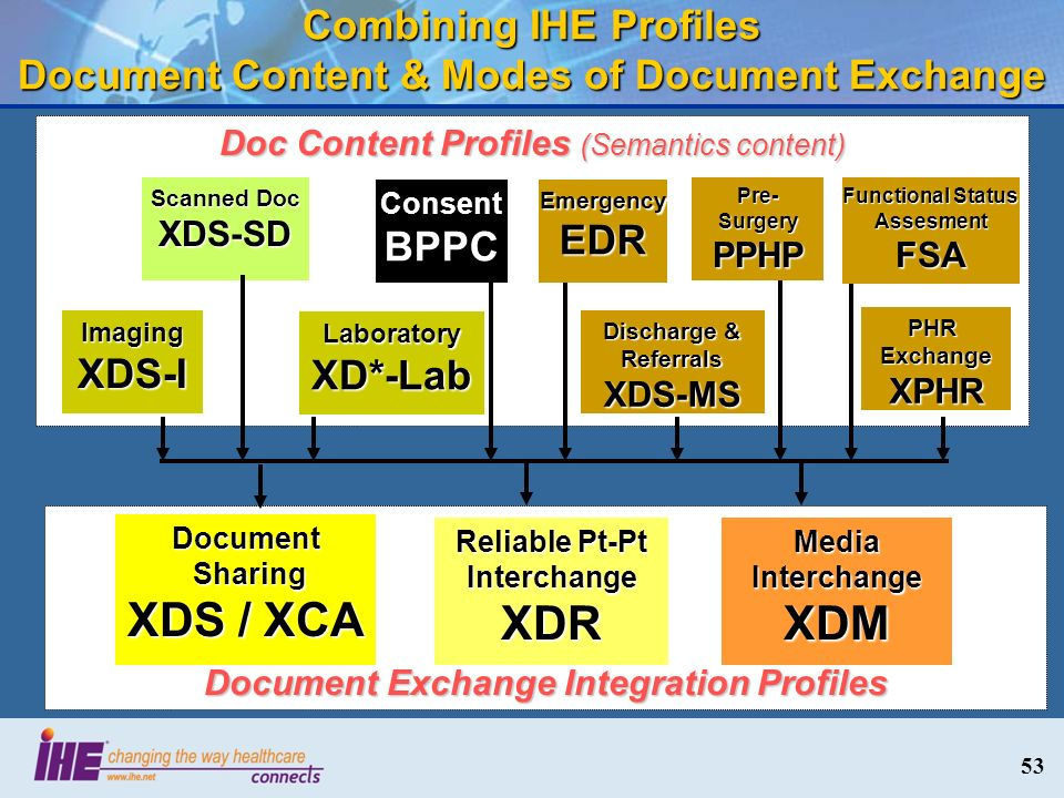 Combining IHE Profiles Document Content & Modes of Document Exchange