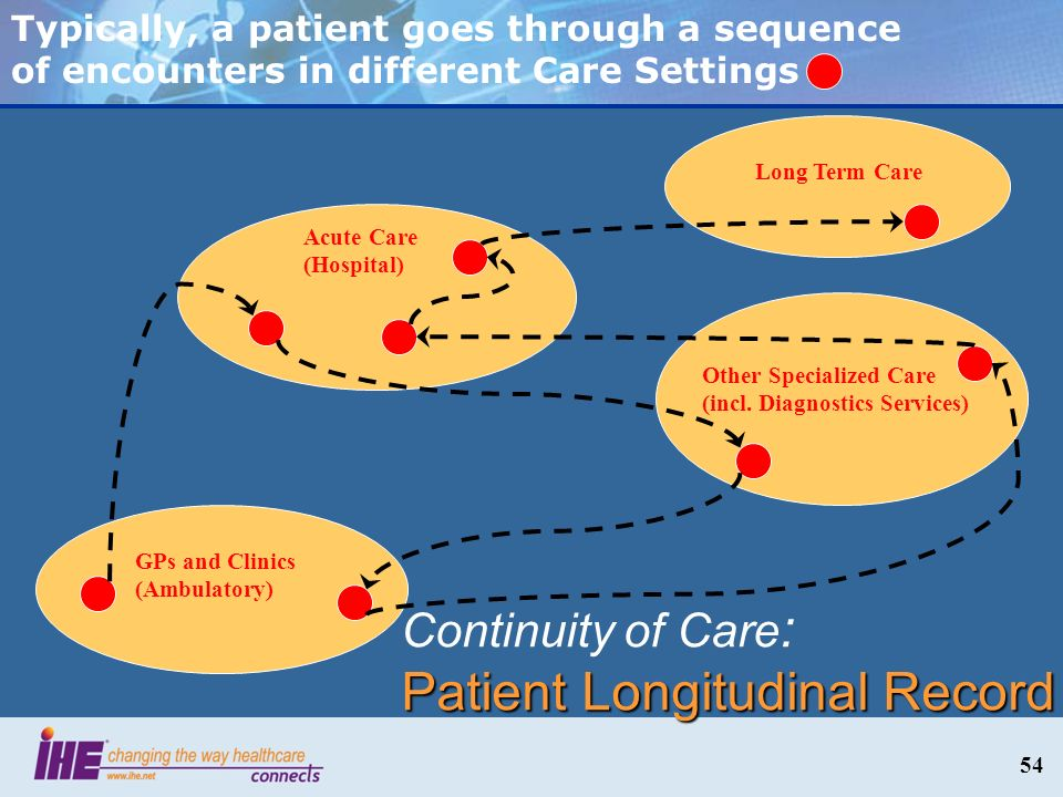 Patient Longitudinal Record