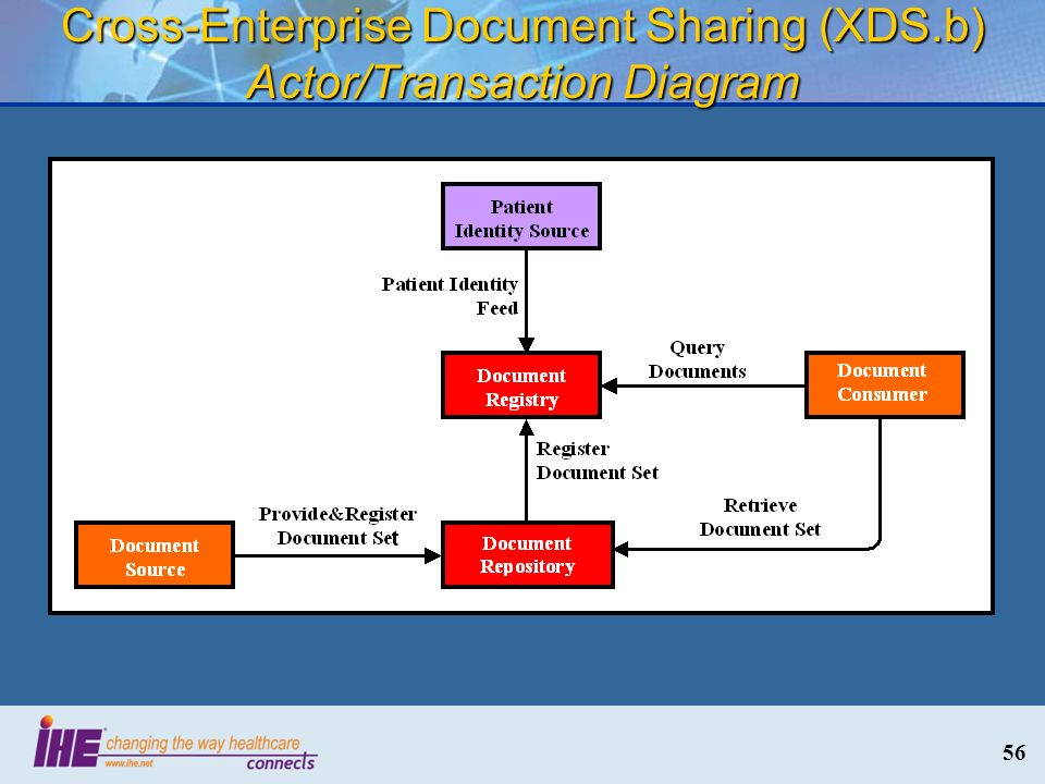 Cross-Enterprise Document Sharing (XDS.b) Actor/Transaction Diagram