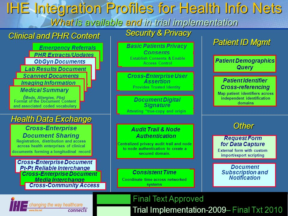 IHE Integration Profiles for Health Info Nets What is available and in trial implementation