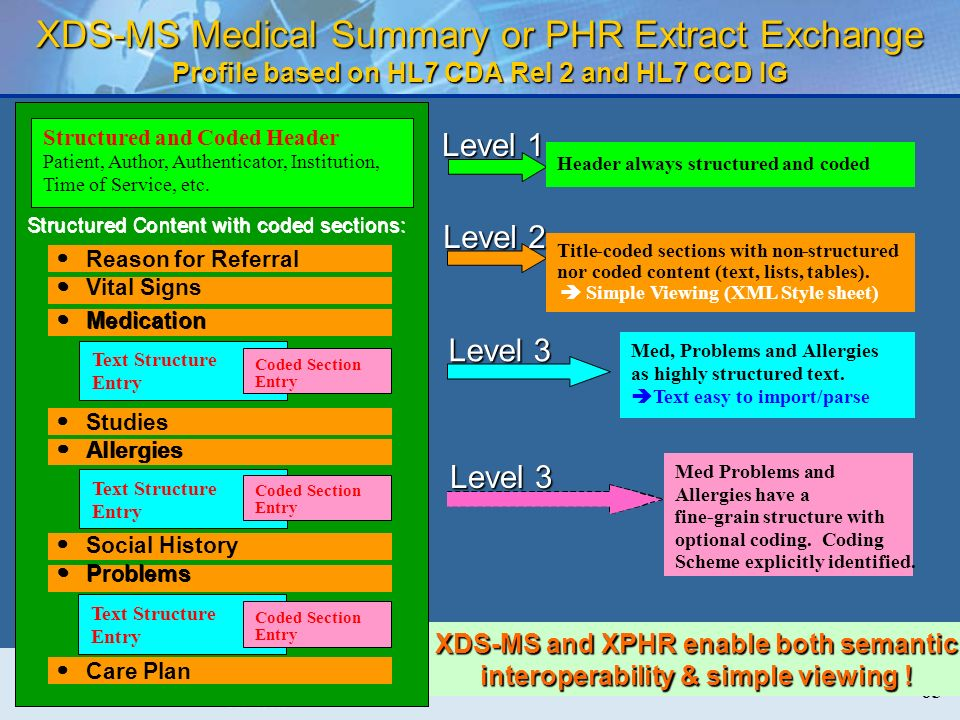 XDS-MS Medical Summary or PHR Extract Exchange Profile based on HL7 CDA Rel 2 and HL7 CCD IG