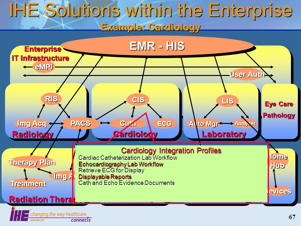 IHE Solutions within the Enterprise Example: Cardiology