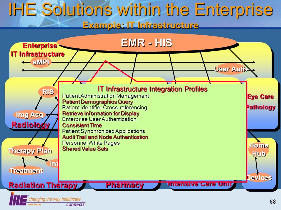 IHE Solutions within the Enterprise Example: IT Infrastructure