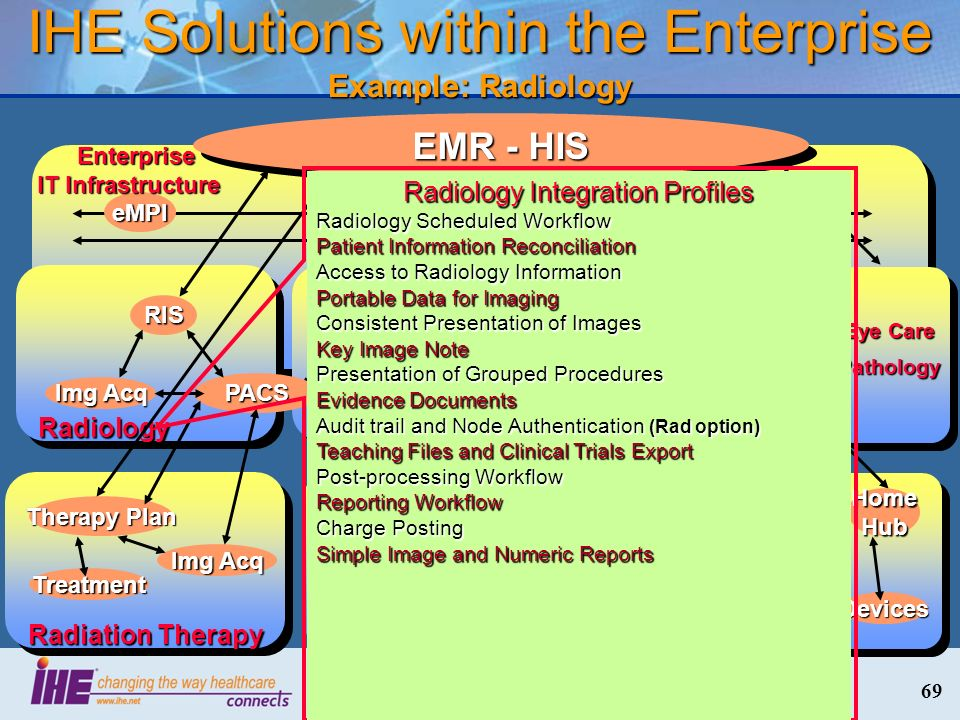 IHE Solutions within the Enterprise Example: Radiology