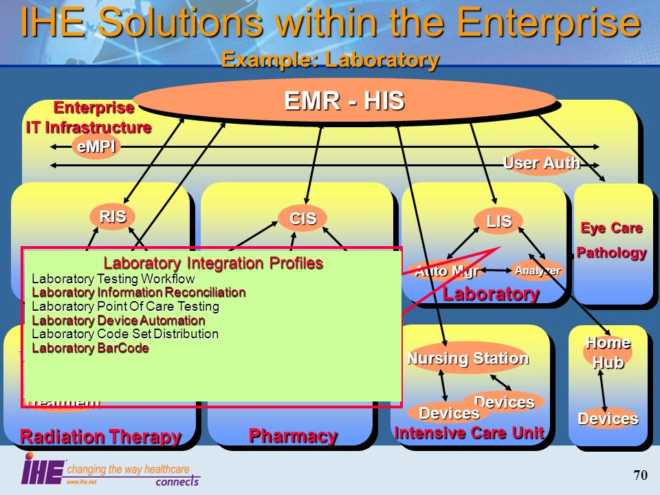 IHE Solutions within the Enterprise Example: Laboratory