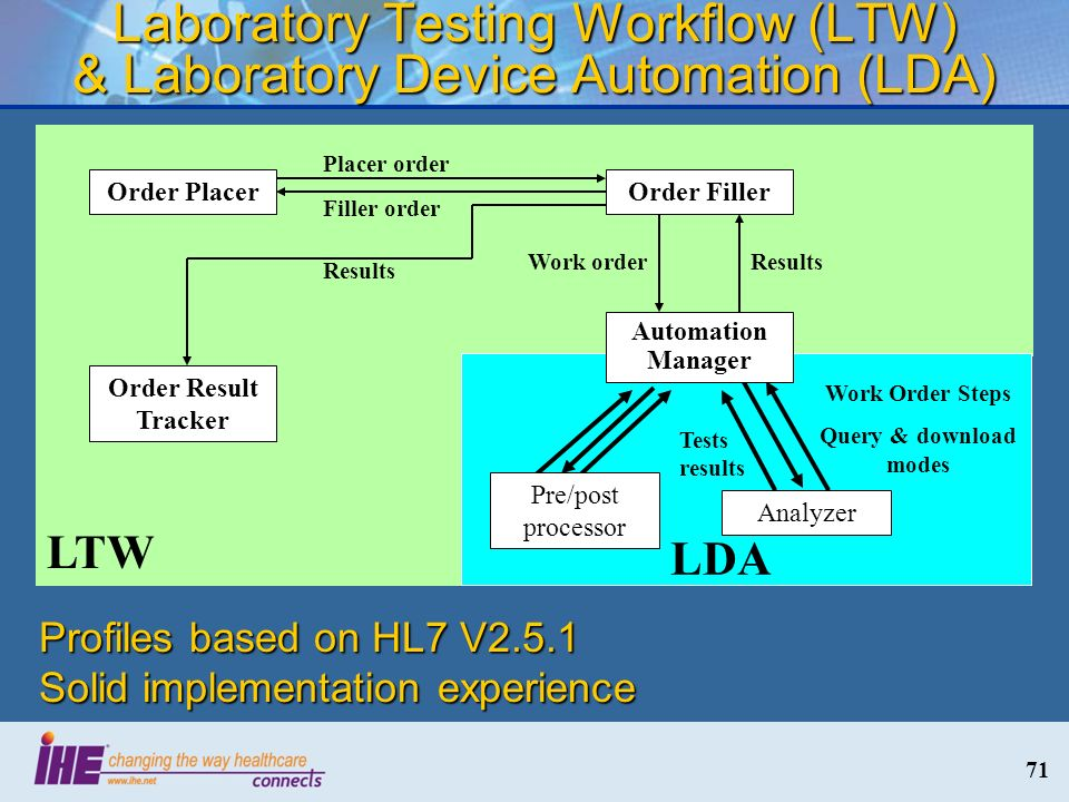 Laboratory Testing Workflow (LTW) & Laboratory Device Automation (LDA)