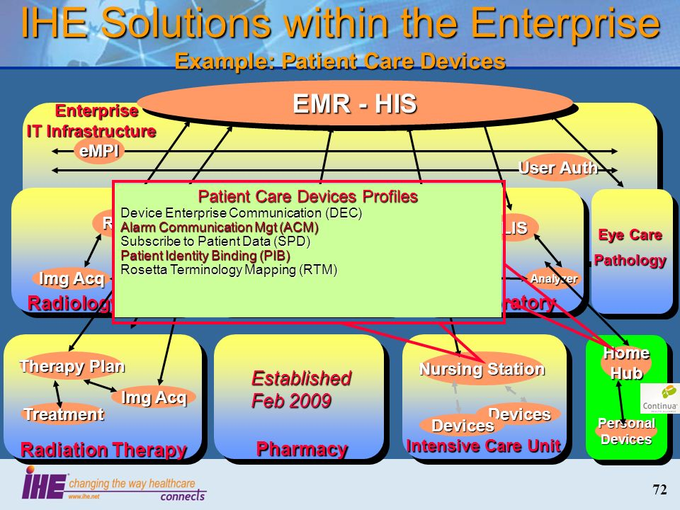 IHE Solutions within the Enterprise Example: Patient Care Devices