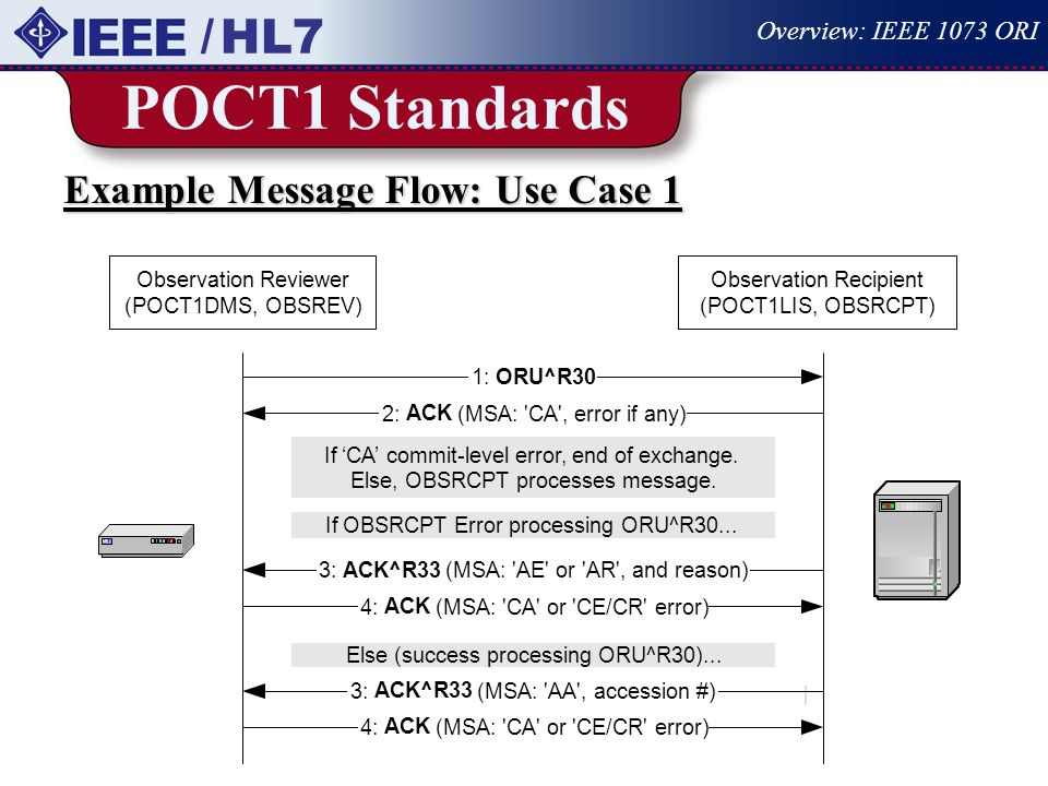 POCT1 Standards / HL7 Example Message Flow: Use Case 1