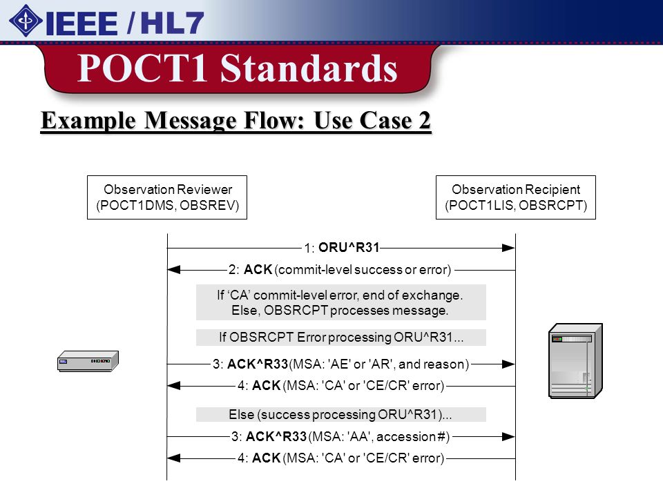 POCT1 Standards / HL7 Example Message Flow: Use Case 2 3: ACK^R33