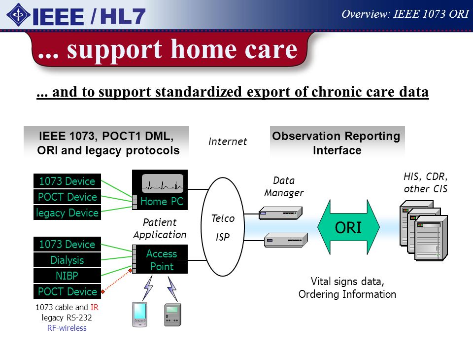/ HL7 Overview: IEEE 1073 ORI. ... support home care. ... and to support standardized export of chronic care data.