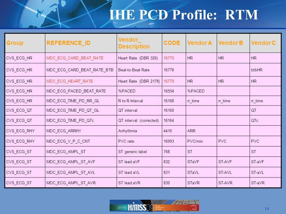 IHE PCD Profile: RTM Group REFERENCE_ID Vendor_ Description CODE