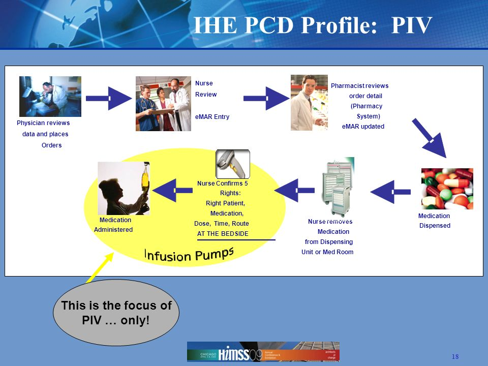 IHE PCD Profile: PIV This is the focus of PIV … only! Nurse Review