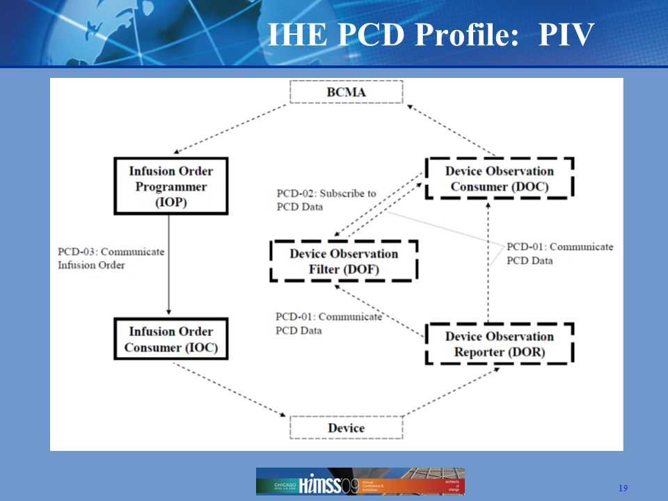IHE PCD Profile: PIV