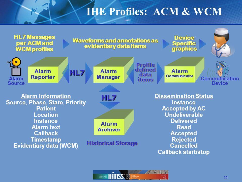 IHE Profiles: ACM & WCM HL7 HL7 Messages per ACM and WCM profiles