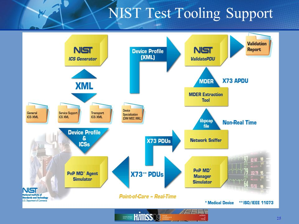NIST Test Tooling Support