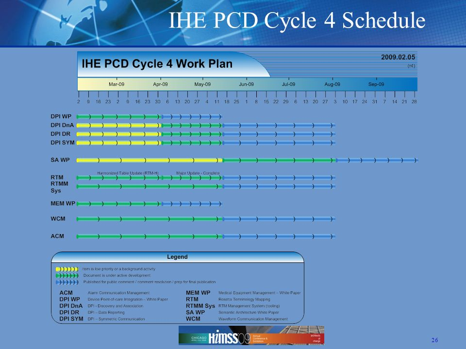 IHE PCD Cycle 4 Schedule