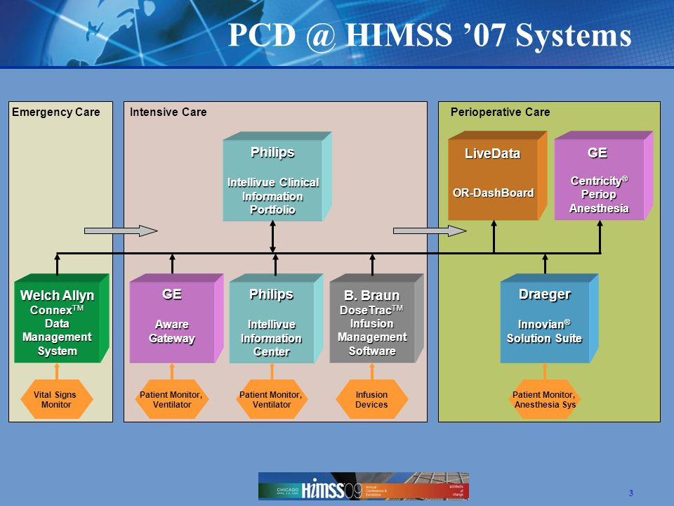 PCD @ HIMSS '07 Systems Philips LiveData GE Welch Allyn ConnexTM GE