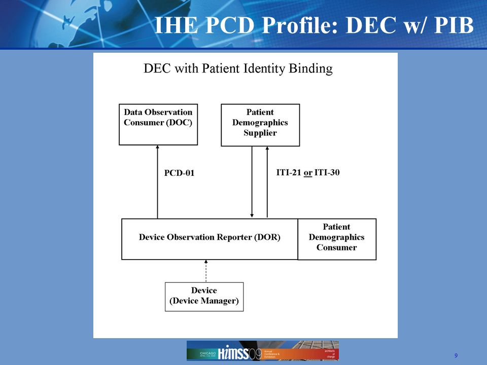 IHE PCD Profile: DEC w/ PIB