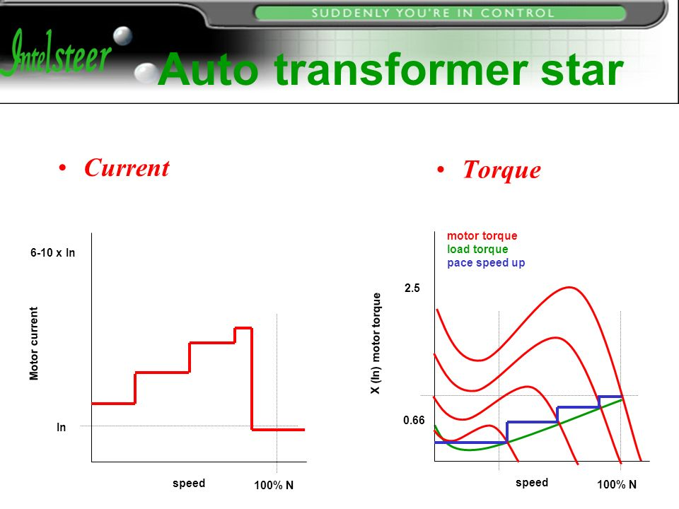 Direct Start Y Start Auto Transformer Starter Ppt