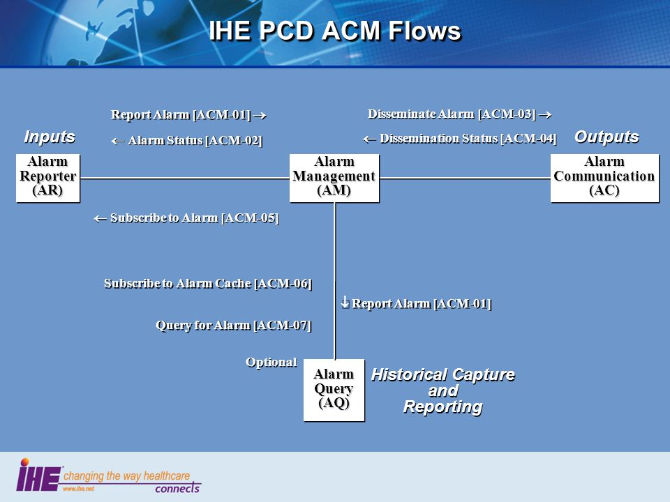 IHE PCD ACM Flows Inputs Outputs Historical Capture and Reporting