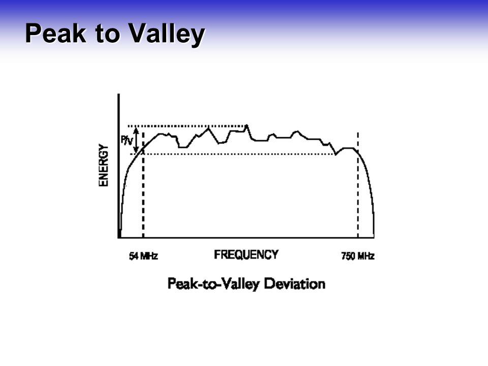 Peak and valley method forex