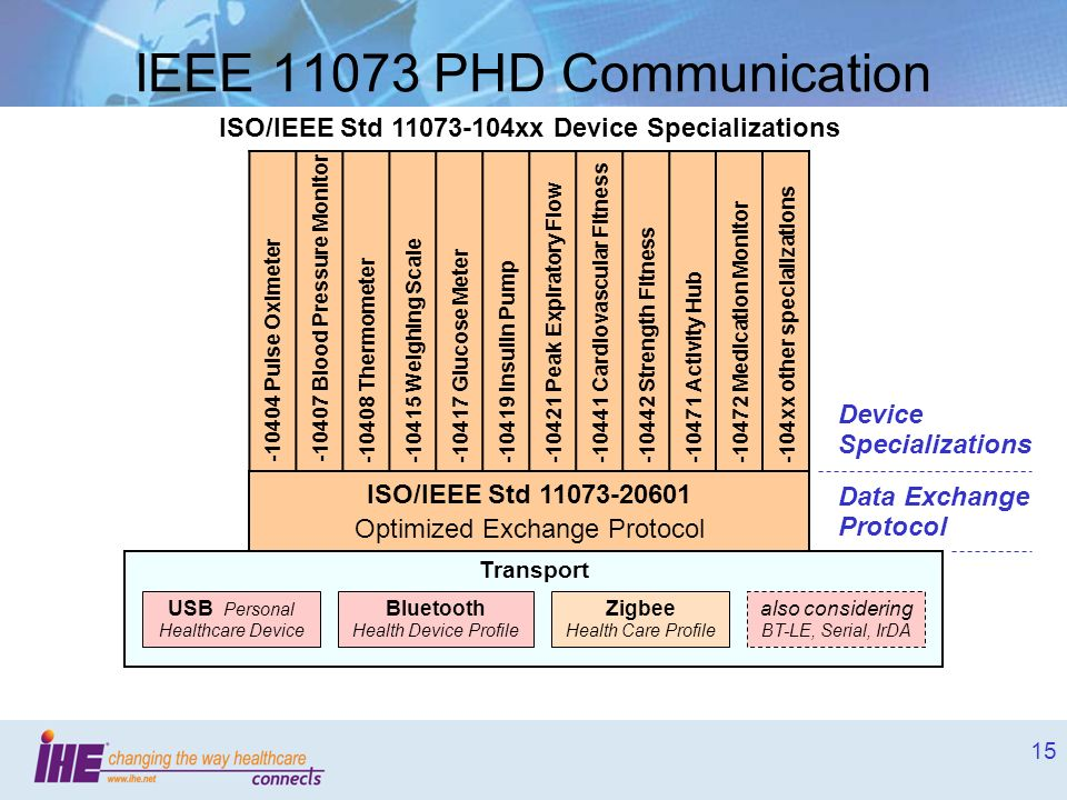 IEEE 11073 PHD Communication
