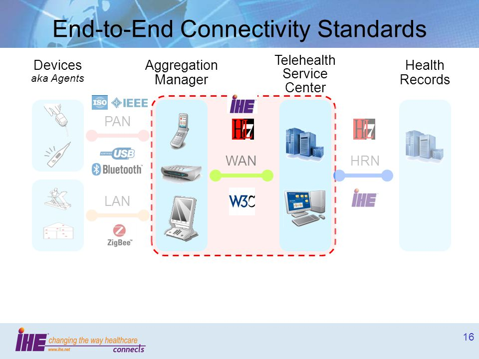 End-to-End Connectivity Standards