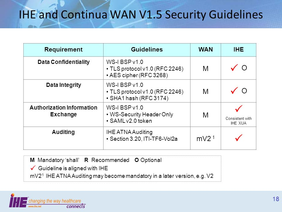 IHE and Continua WAN V1.5 Security Guidelines