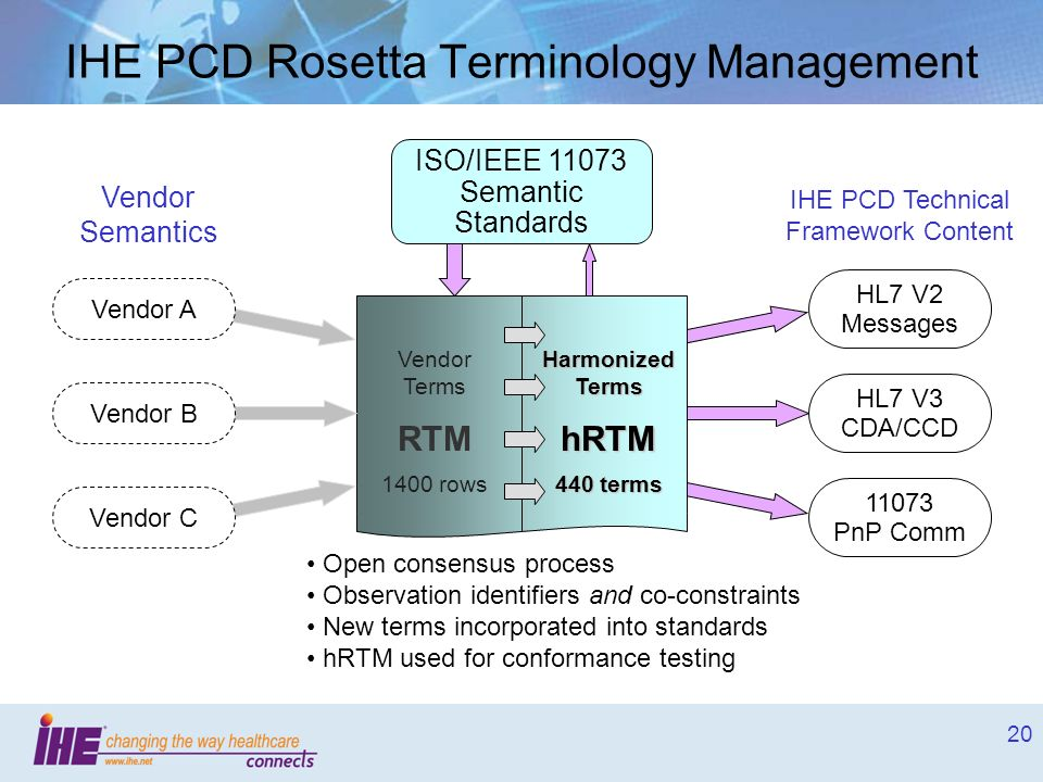 IHE PCD Rosetta Terminology Management