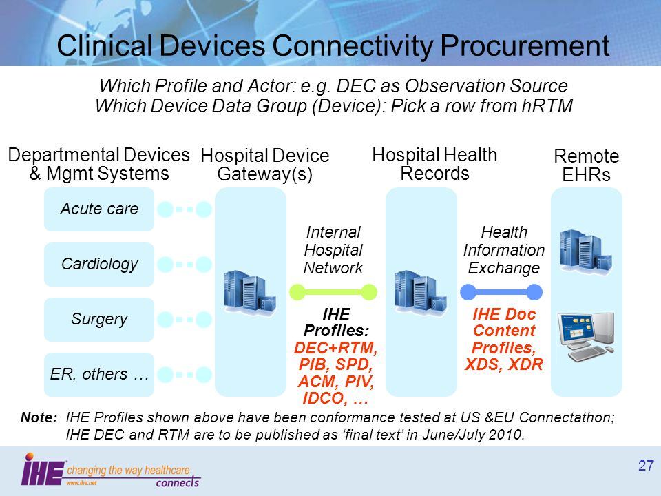 Clinical Devices Connectivity Procurement Which Profile and Actor: e.g. DEC as Observation Source Which Device Data Group (Device): Pick a row from hRTM