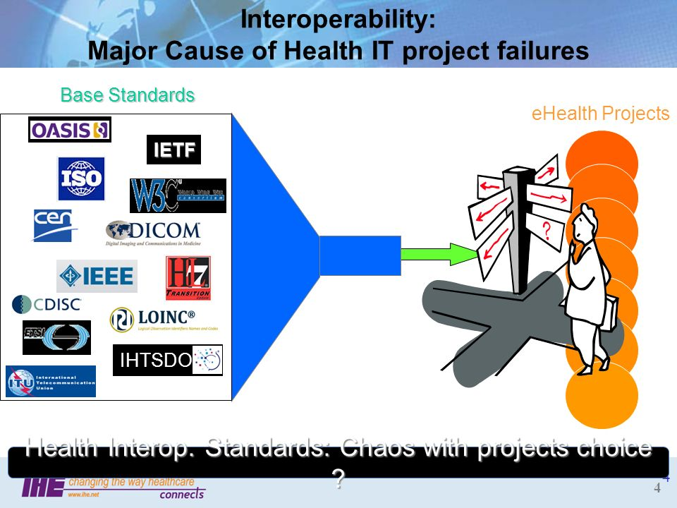 Interoperability: Major Cause of Health IT project failures
