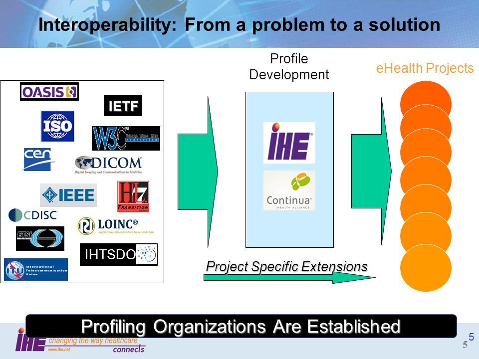 Interoperability: From a problem to a solution