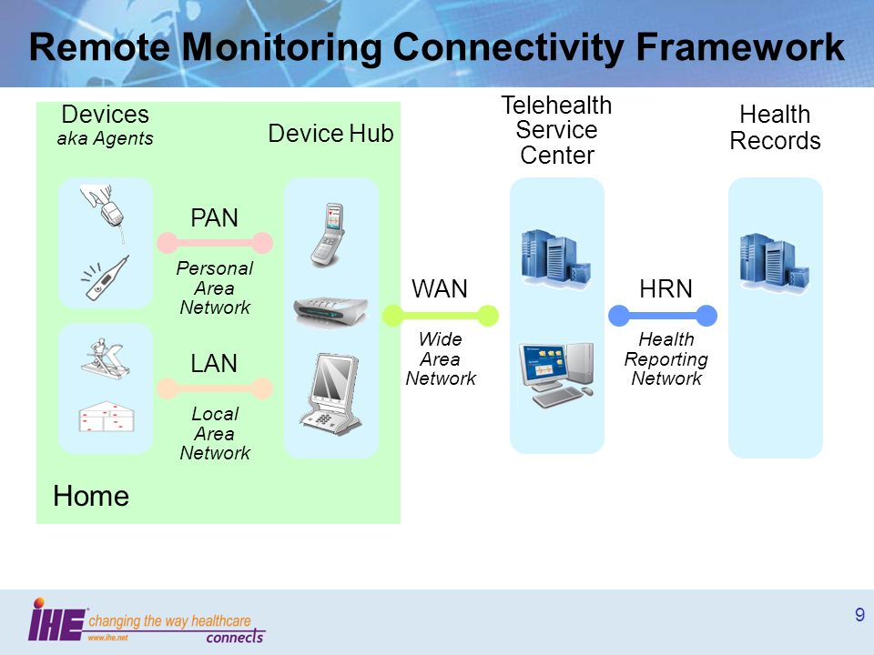 Remote Monitoring Connectivity Framework
