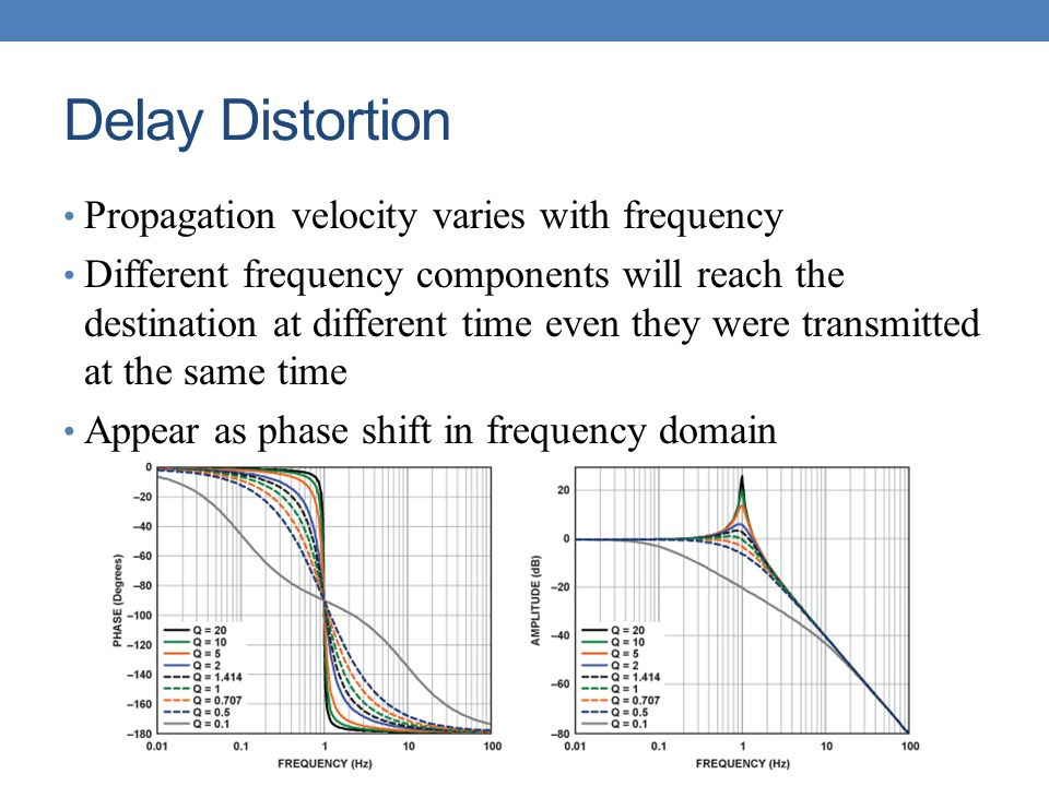 Delay Distortion Propagation velocity varies with frequency