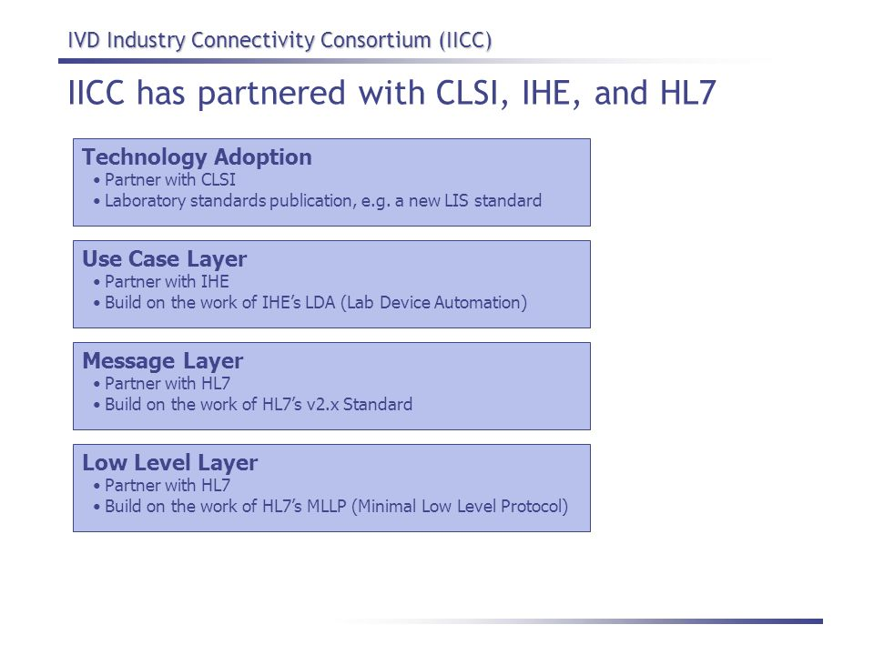 IICC has partnered with CLSI, IHE, and HL7