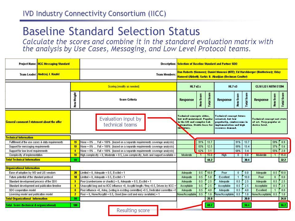 Baseline Standard Selection Status