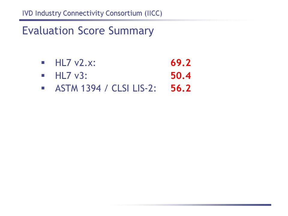 Evaluation Score Summary