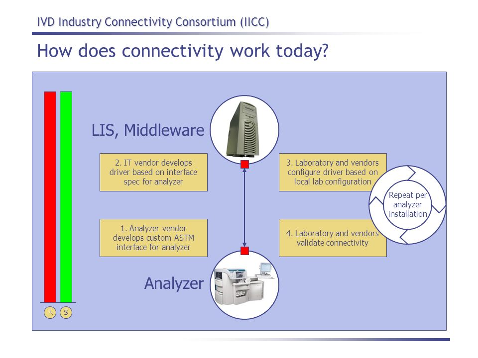 How does connectivity work today