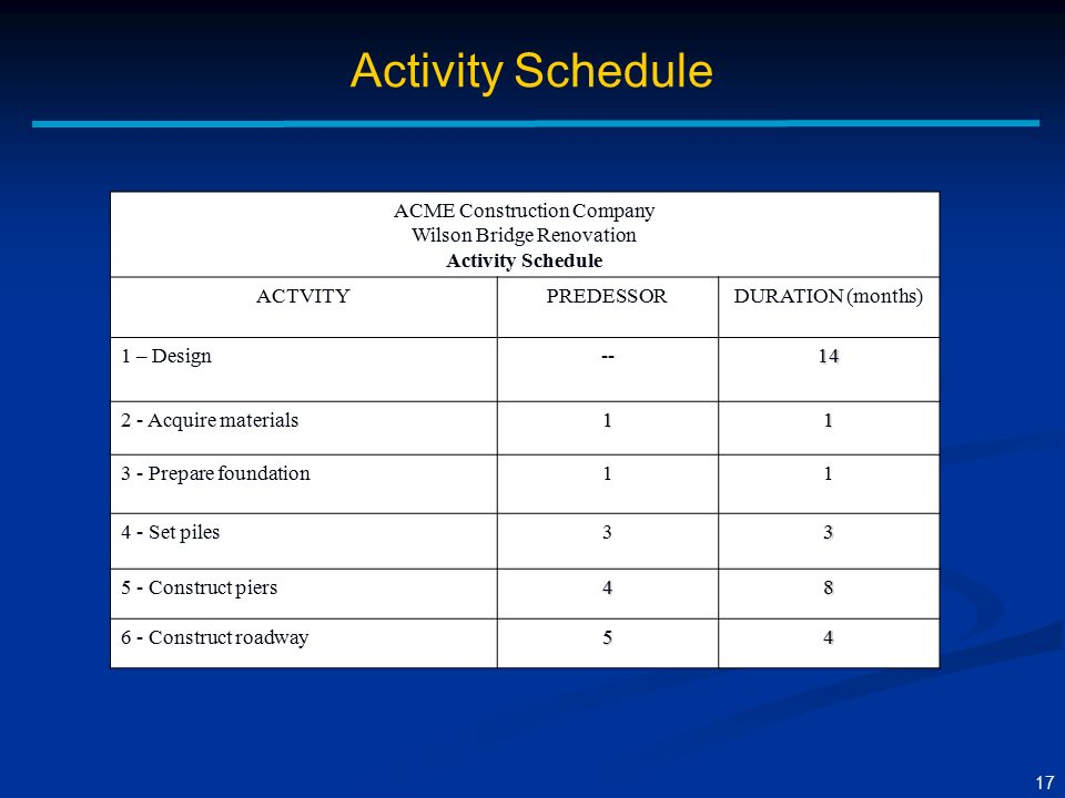 acme home improvements work breakdown schedule wbs 31032011 your road map is the project communication plan,  team members work on the project  the format and schedule of communication is often.