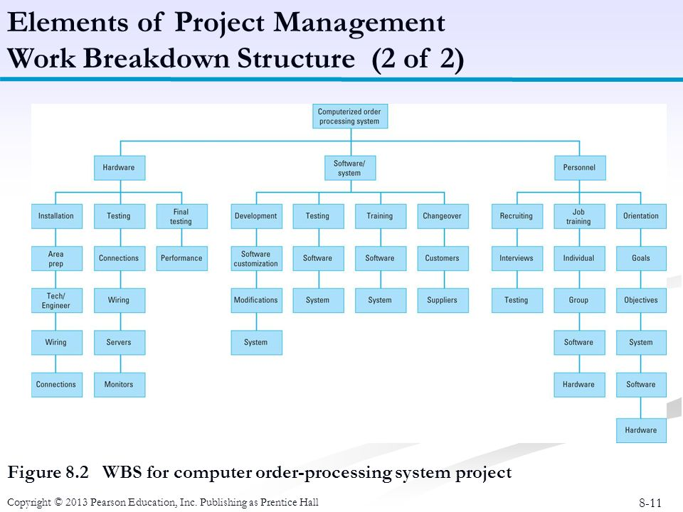 feb 2013lesson 17 work breakdown structurewhat 7 brief characteristics of a wbs characteristics of the work breakdown structure and procurement planning 170 project completion.