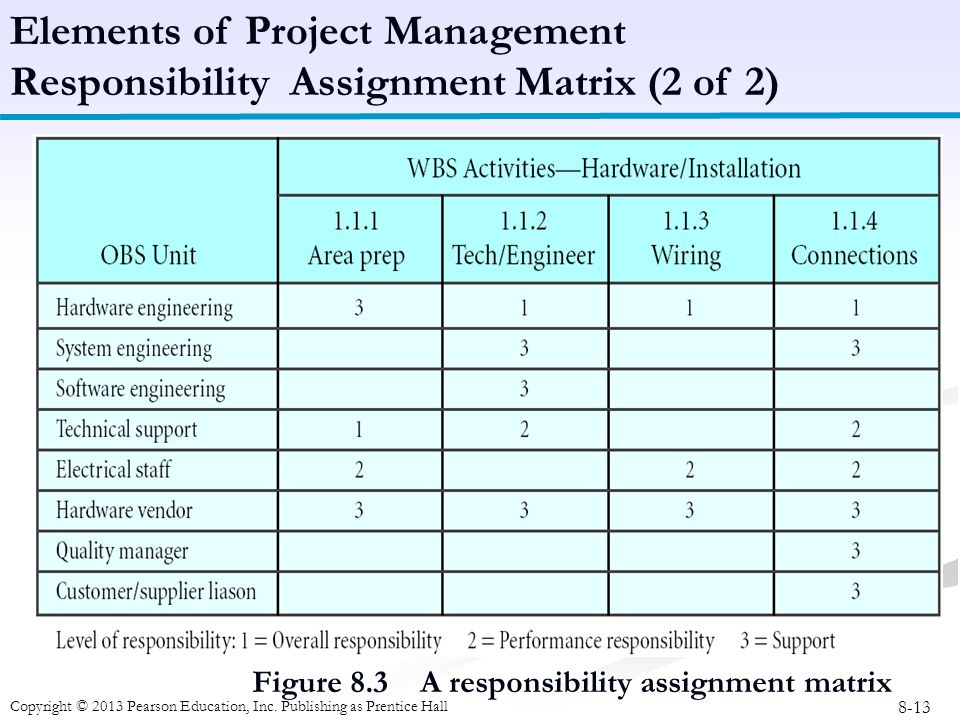 responsibility assignment matrix excel Check out my blog:   how to create a basic raci chart it is also known as a responsibility assignment matrix or raci matr.